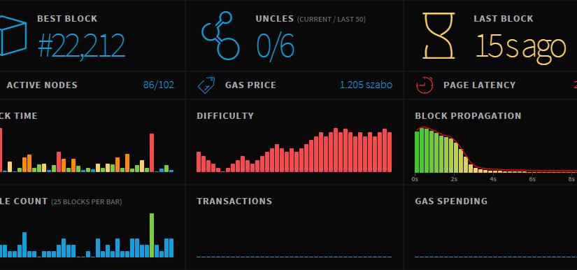 Статистика сети Ethereum спустя 3 дня после запуска.