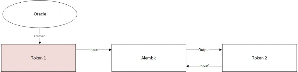 Рис. 6: влияние оракула на умный контракт Токена 1.