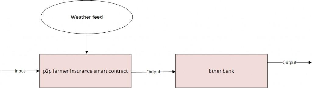 Рис. 9: Контракт Банк эфиров поддерживает рабочий процесс окружающего мира.