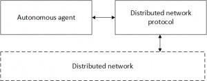 Рис. 2: взаимодействие автономного агента с распределенной сетью