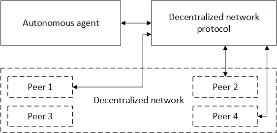 Рис. 3: взаимодействие автономного агента с децентрализованной сетью