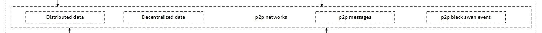 Рис. 1: Содержание p2p сетей