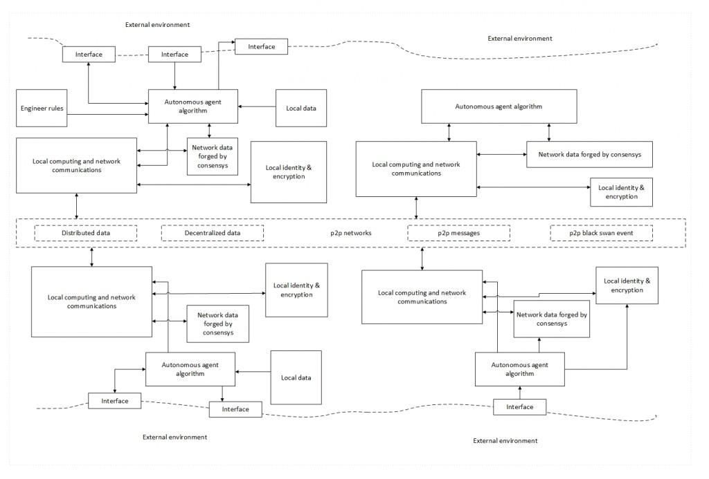 Рис. 5: Взаимодействие автономных агентов